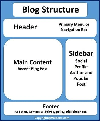 Structure-a-blog-post